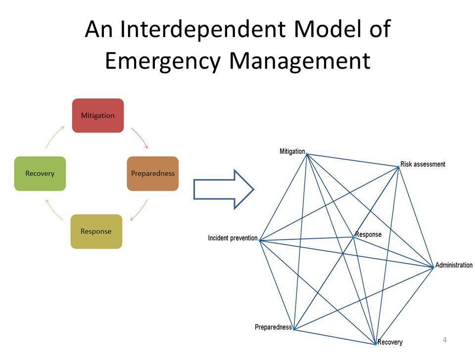 An Interconnected, Interdependent Model of Emergency Management Cooperative activities – Risk assessment – Mitigation and incident prevention – Preparedness – Response – Recovery – Evaluation and corrective action – Administration Interaction between agencies create – Systems based on single- activities – Multiple-Activity Systems When one joint activity leads to another… – An overall emergency management system Cooperative activities as building blocks for polycentric systems of governance 15