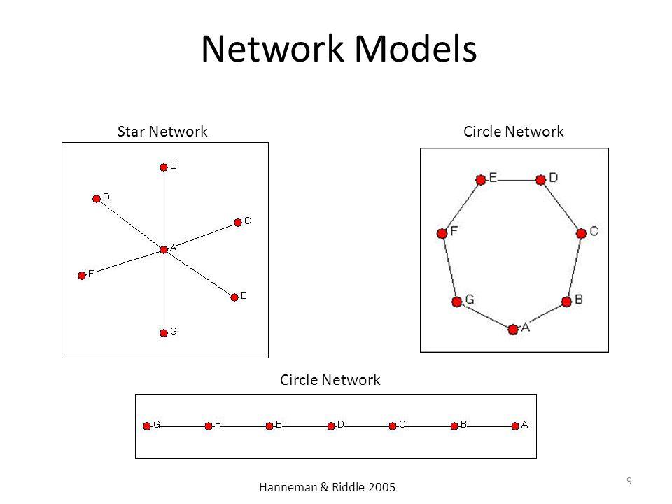 Network Models 9 Star Network Circle Network Hanneman & Riddle 2005