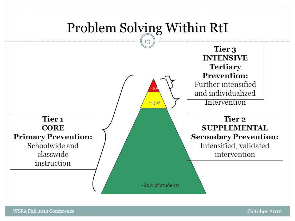 Problem Solving Within RtI Tier 1 CORE Primary Prevention: Schoolwide and classwide instruction Tier 2 SUPPLEMENTAL Secondary Prevention: Intensified,