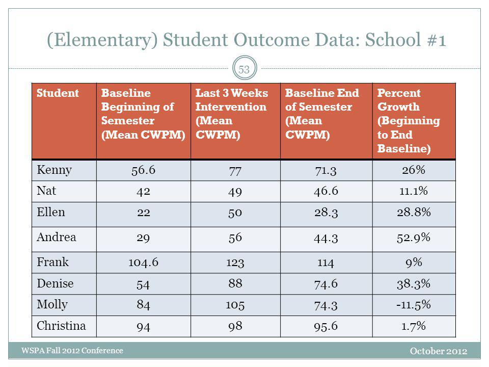 (Elementary) Student Outcome Data: School #1 October 2012 WSPA Fall 2012 Conference StudentBaseline Beginning of Semester (Mean CWPM) Last 3 Weeks Int
