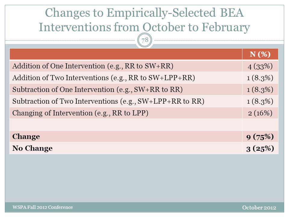 Changes to Empirically-Selected BEA Interventions from October to February October 2012 WSPA Fall 2012 Conference N (%) Addition of One Intervention (e.g., RR to SW+RR)4 (33%) Addition of Two Interventions (e.g., RR to SW+LPP+RR)1 (8.3%) Subtraction of One Intervention (e.g., SW+RR to RR)1 (8.3%) Subtraction of Two Interventions (e.g., SW+LPP+RR to RR)1 (8.3%) Changing of Intervention (e.g., RR to LPP)2 (16%) Change9 (75%) No Change3 (25%) 78