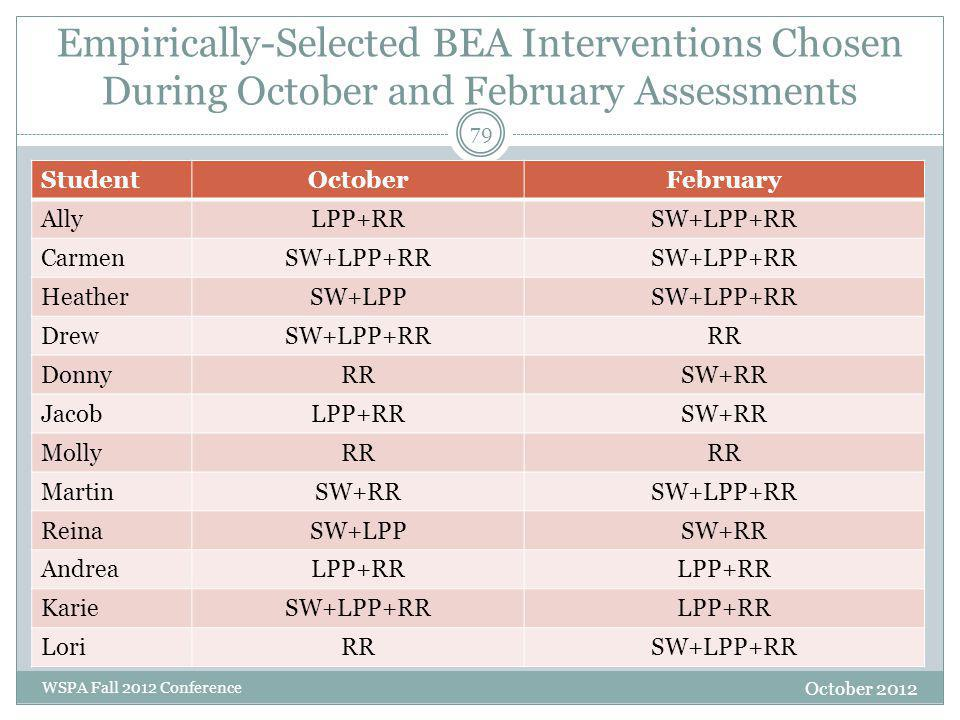 Empirically-Selected BEA Interventions Chosen During October and February Assessments October 2012 WSPA Fall 2012 Conference StudentOctoberFebruary Al