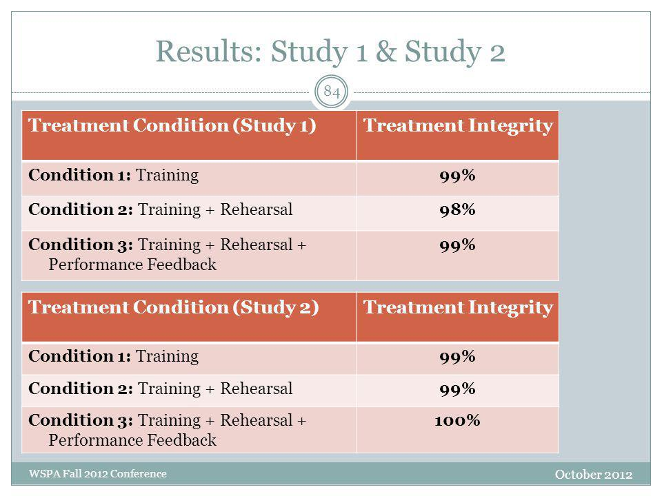 Results: Study 1 & Study 2 Treatment Condition (Study 1)Treatment Integrity Condition 1: Training99% Condition 2: Training + Rehearsal98% Condition 3: