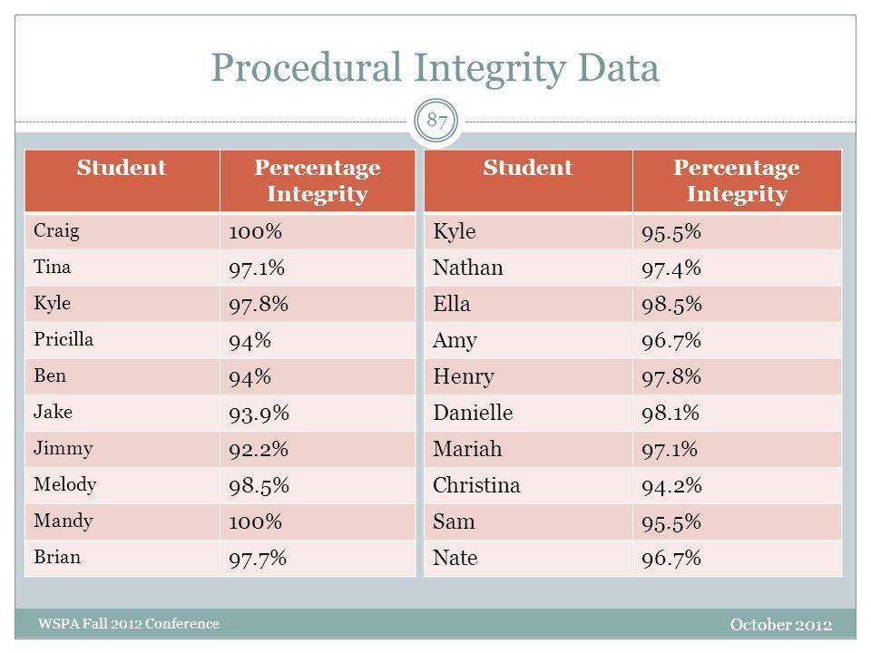 Procedural Integrity Data October 2012 WSPA Fall 2012 Conference StudentPercentage Integrity Craig 100% Tina 97.1% Kyle 97.8% Pricilla 94% Ben 94% Jak