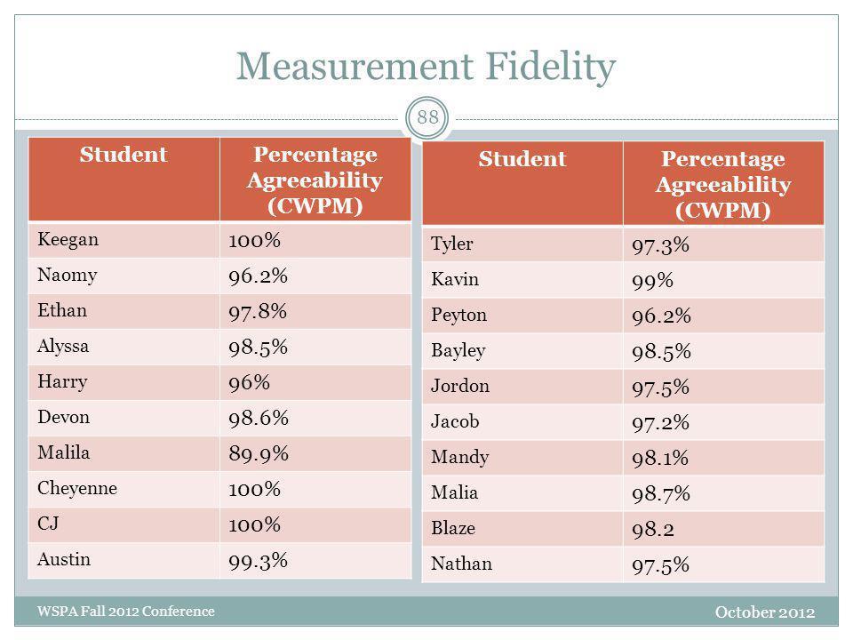 Measurement Fidelity October 2012 WSPA Fall 2012 Conference StudentPercentage Agreeability (CWPM) Keegan 100% Naomy 96.2% Ethan 97.8% Alyssa 98.5% Har