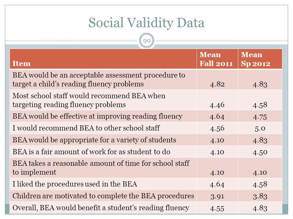Social Validity Data October 2012 WSPA Fall 2012 Conference Item Mean Fall 2011 Mean Sp 2012 BEA would be an acceptable assessment procedure to target