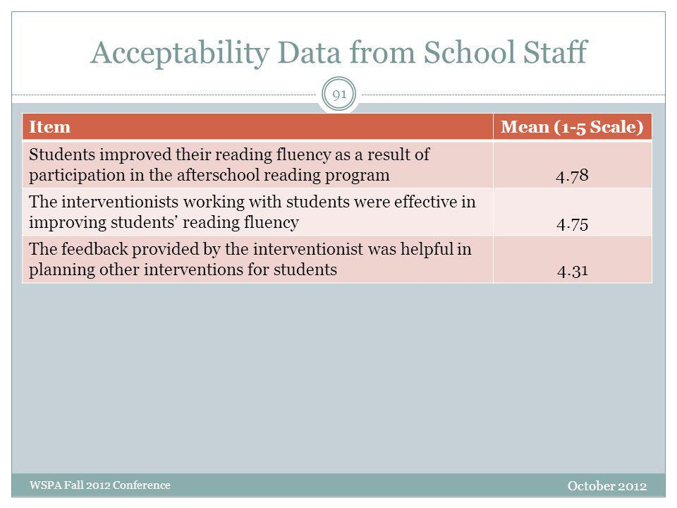Acceptability Data from School Staff October 2012 WSPA Fall 2012 Conference ItemMean (1-5 Scale) Students improved their reading fluency as a result o