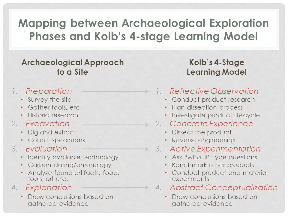Mapping between Archaeological Exploration Phases and Kolb's 4-stage Learning Model Archaeological Approach to a Site 1.Preparation Survey the site Gather tools, etc.