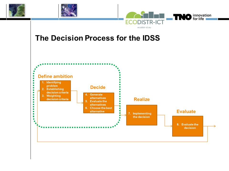 The Decision Process for the IDSS