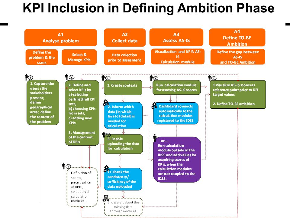 KPI Inclusion in Defining Ambition Phase