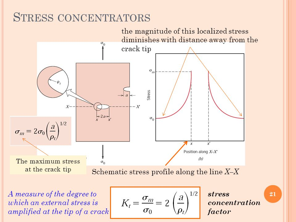 S TRESS CONCENTRATORS Schematic stress profile along the line X–X the magnitude of this localized stress diminishes with distance away from the crack