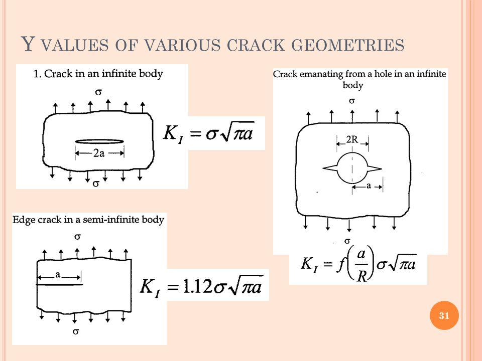 Y VALUES OF VARIOUS CRACK GEOMETRIES 31