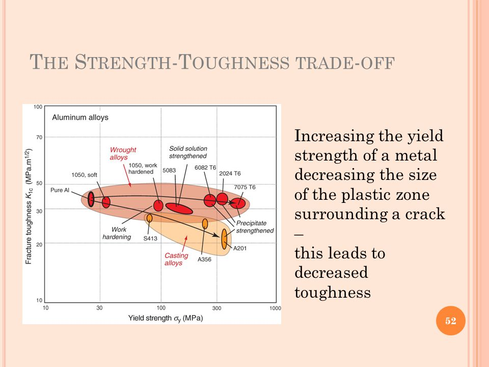 T HE S TRENGTH -T OUGHNESS TRADE - OFF Increasing the yield strength of a metal decreasing the size of the plastic zone surrounding a crack – this lea