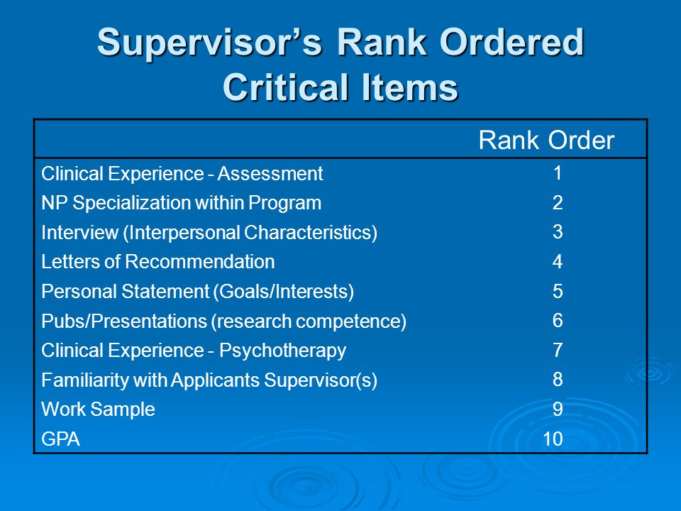 Supervisor's Rank Ordered Critical Items Rank Order Clinical Experience - Assessment 1 NP Specialization within Program 2 Interview (Interpersonal Characteristics) 3 Letters of Recommendation 4 Personal Statement (Goals/Interests) 5 Pubs/Presentations (research competence) 6 Clinical Experience - Psychotherapy 7 Familiarity with Applicants Supervisor(s) 8 Work Sample 9 GPA 10