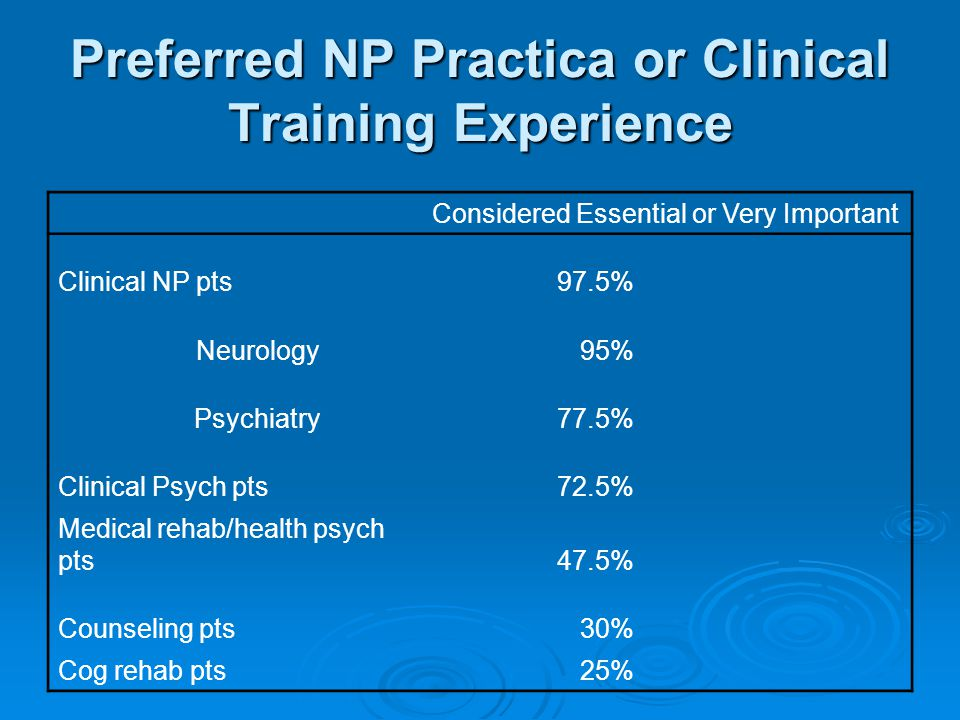 Preferred NP Practica or Clinical Training Experience Considered Essential or Very Important Clinical NP pts97.5% Neurology95% Psychiatry77.5% Clinical Psych pts72.5% Medical rehab/health psych pts47.5% Counseling pts30% Cog rehab pts 25%