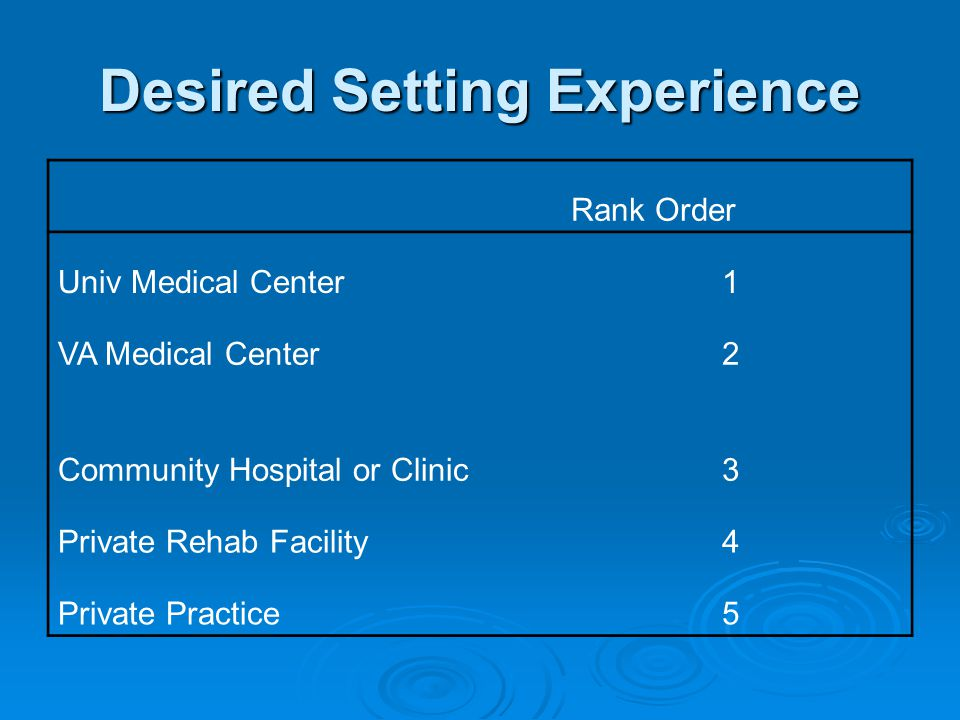 Desired Setting Experience Rank Order Univ Medical Center1 VA Medical Center2 Community Hospital or Clinic3 Private Rehab Facility4 Private Practice5