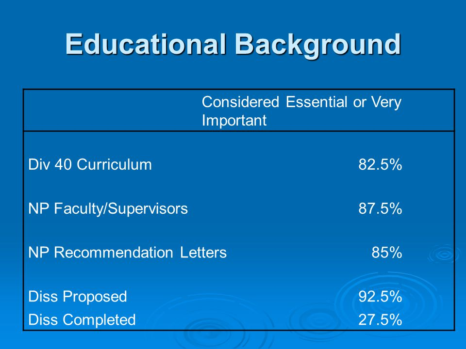 Educational Background Considered Essential or Very Important Div 40 Curriculum82.5% NP Faculty/Supervisors87.5% NP Recommendation Letters85% Diss Proposed92.5% Diss Completed 27.5%