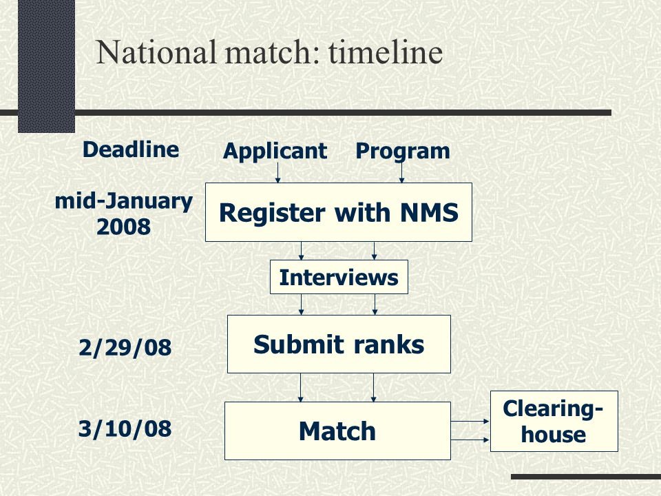 National match: timeline ApplicantProgram Register with NMS Interviews Submit ranks Match Clearing- house mid-January 2008 2/29/08 3/10/08 Deadline