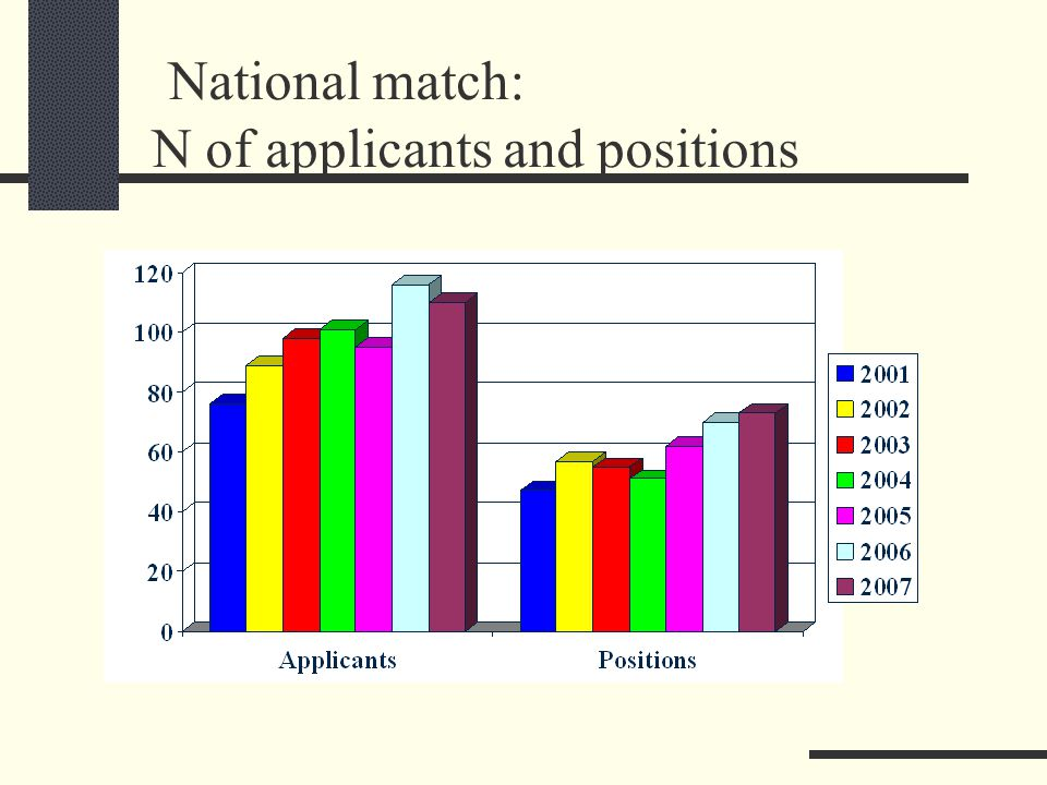 National match: N of applicants and positions