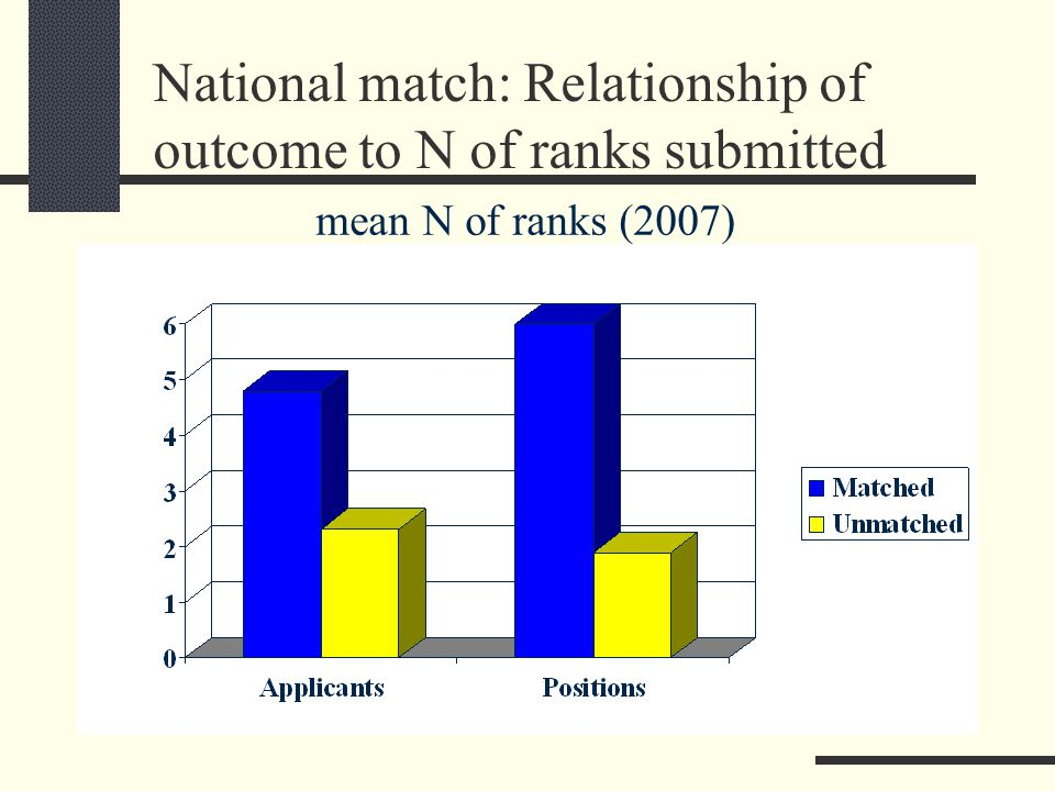 National match: Relationship of outcome to N of ranks submitted mean N of ranks (2007)