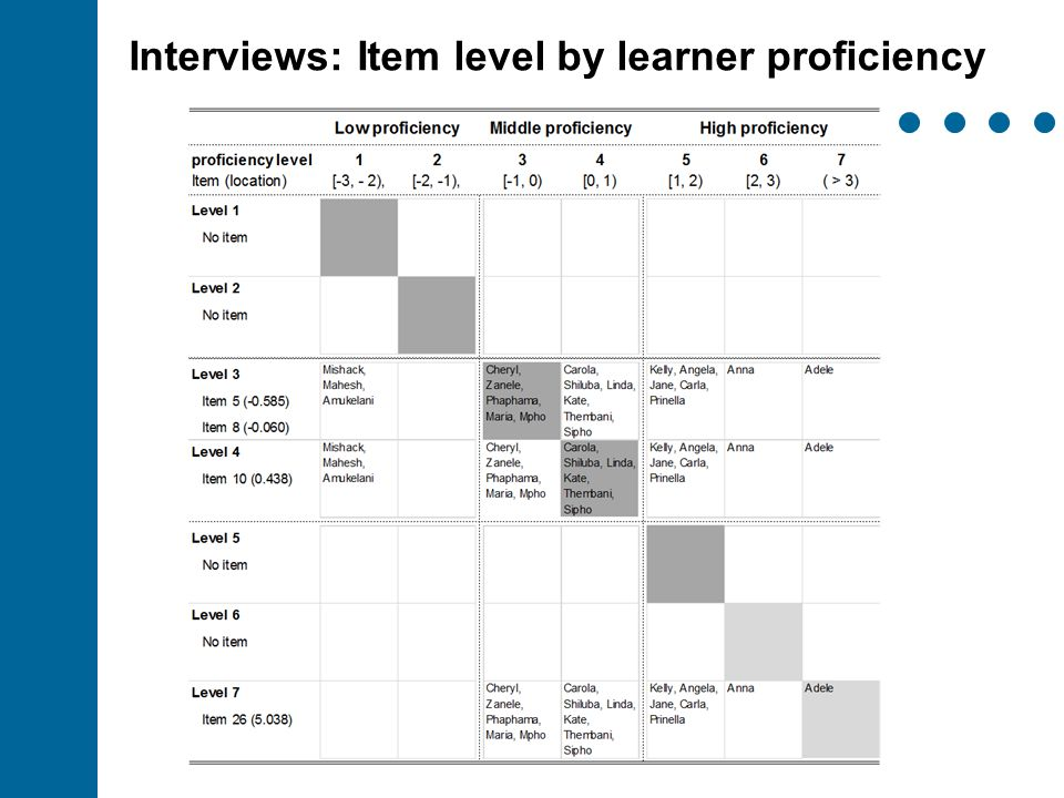 Interviews: Item level by learner proficiency
