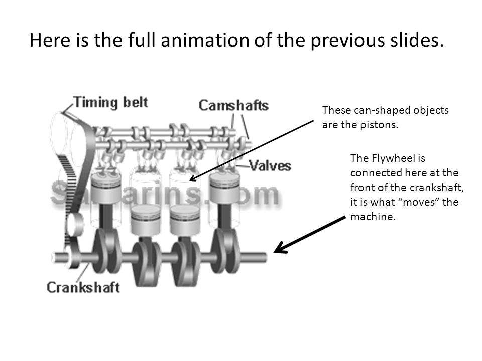"""Here is the full animation of the previous slides. The Flywheel is connected here at the front of the crankshaft, it is what """"moves"""" the machine. Thes"""