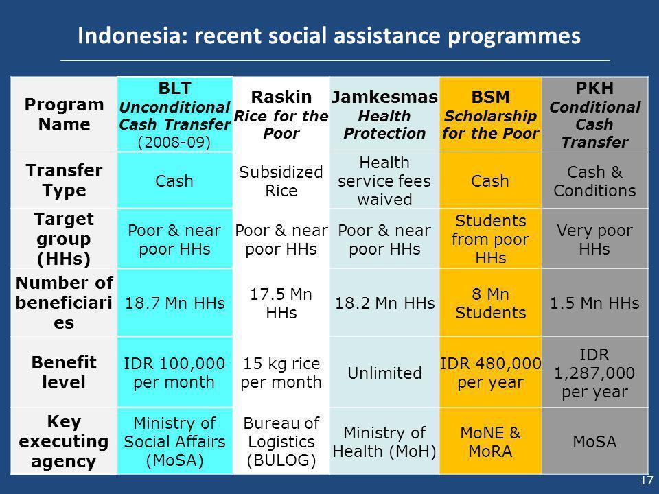 17 Program Name BLT Unconditional Cash Transfer (2008-09) Raskin Rice for the Poor Jamkesmas Health Protection BSM Scholarship for the Poor PKH Condit