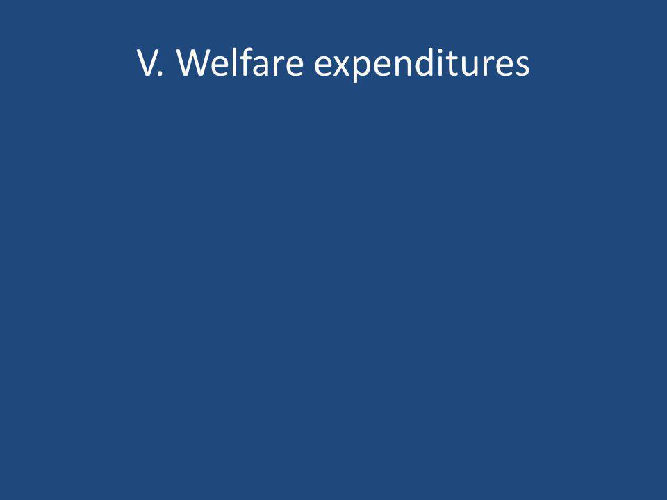 V. Welfare expenditures