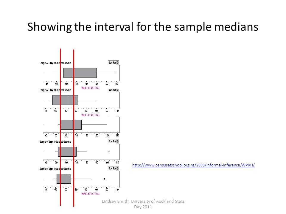 Showing the interval for the sample medians http://www.censusatschool.org.nz/2009/informal-inference/WPRH/ Lindsay Smith, University of Auckland Stats Day 2011