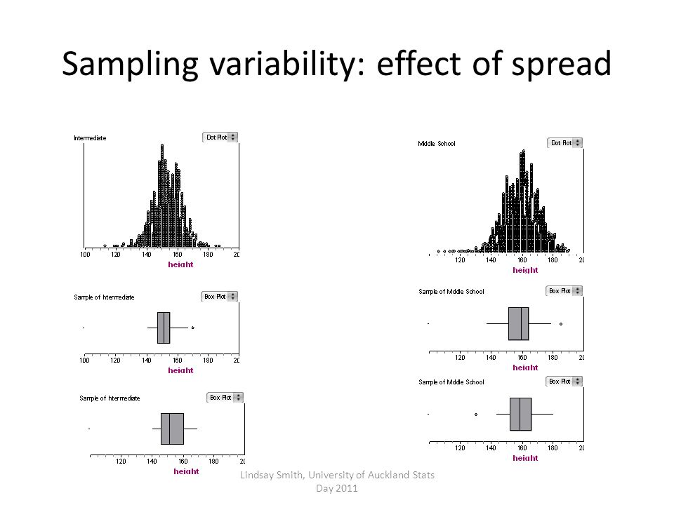 Sampling variability: effect of spread Lindsay Smith, University of Auckland Stats Day 2011
