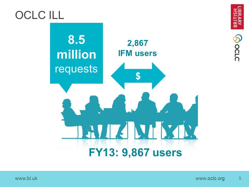 www.bl.uk 5 www.oclc.org OCLC ILL FY13: 9,867 users 8.5 million requests $ 2,867 IFM users