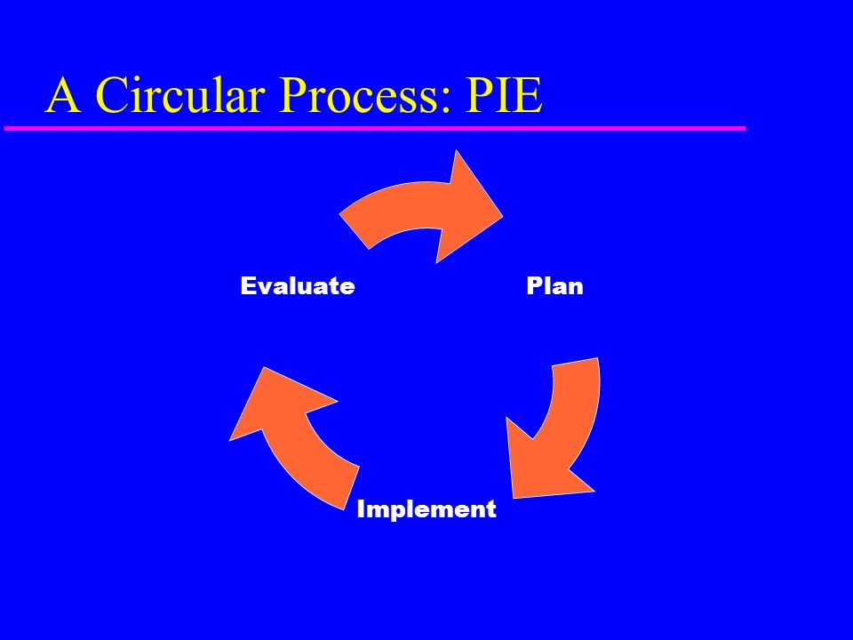 A Circular Process: PIE Plan Implement Evaluate