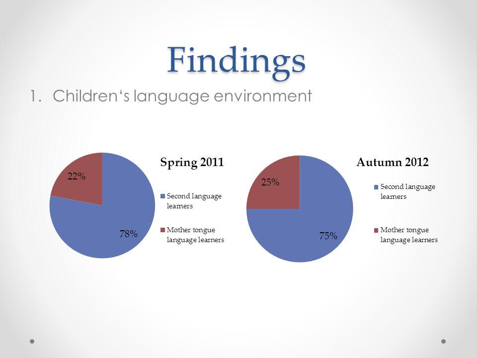 Findings 1.Children's language environment