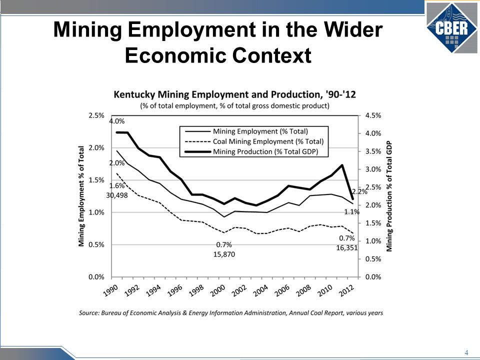 4 Mining Employment in the Wider Economic Context