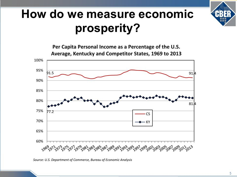 6 Another look at economic prosperity