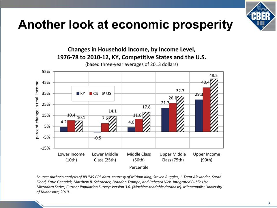7 Keys to Prosperity State Growth Empirics: The Long-Run Determinants of State Income Growth (Federal Reserve Bank of Cleveland) Examined income changes from 1939 to 2004 Basic question—why do some states do better than others.