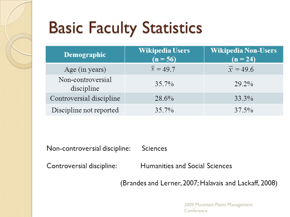 Basic Faculty Statistics Demographic Wikipedia Users (n = 56) Wikipedia Non-Users (n = 24) Age (in years) = 49.7 = 49.6 Non-controversial discipline 35.7%29.2% Controversial discipline28.6%33.3% Discipline not reported35.7%37.5% 2009 Mountain Plains Management Conference Non-controversial discipline: Sciences Controversial discipline: Humanities and Social Sciences (Brandes and Lerner, 2007; Halavais and Lackaff, 2008)