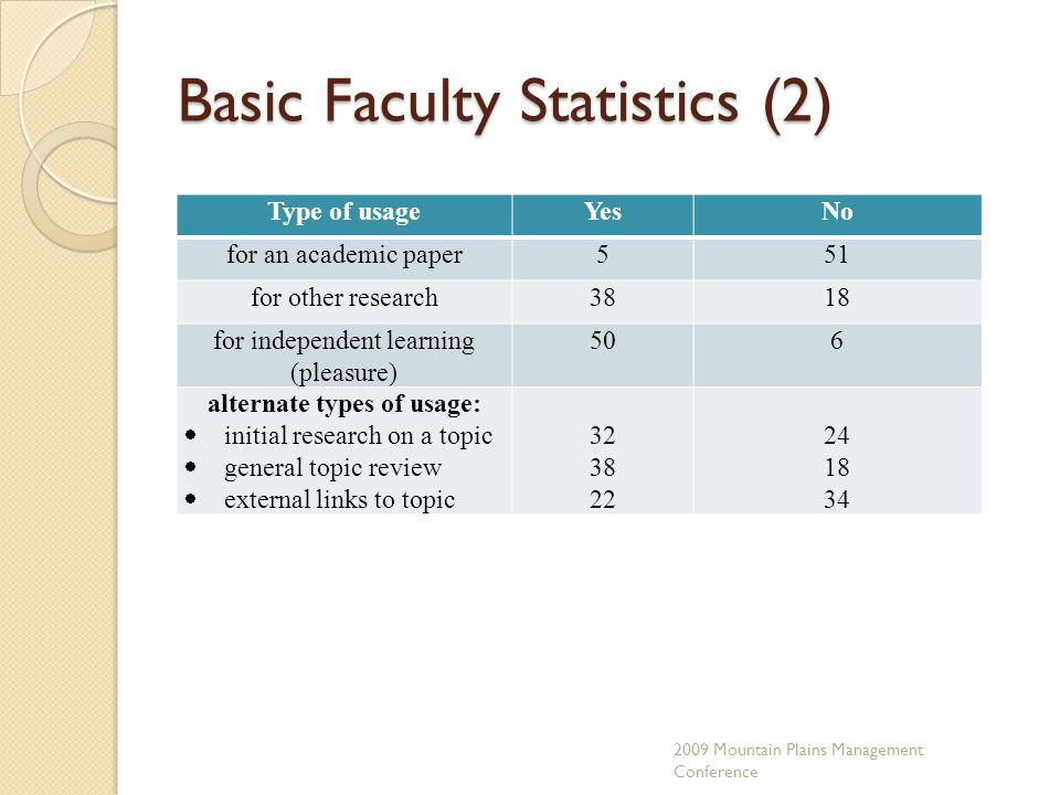 Basic Faculty Statistics (2) Type of usageYesNo for an academic paper551 for other research3818 for independent learning (pleasure) 506 alternate types of usage:  initial research on a topic  general topic review  external links to topic 32 38 22 24 18 34 2009 Mountain Plains Management Conference
