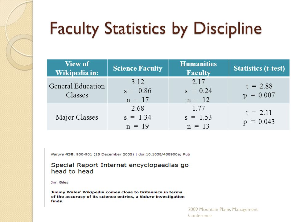 Faculty Statistics by Discipline View of Wikipedia in: Science Faculty Humanities Faculty Statistics (t-test) General Education Classes 3.12 s = 0.86 n = 17 2.17 s = 0.24 n = 12 t = 2.88 p = 0.007 Major Classes 2.68 s = 1.34 n = 19 1.77 s = 1.53 n = 13 t = 2.11 p = 0.043 2009 Mountain Plains Management Conference