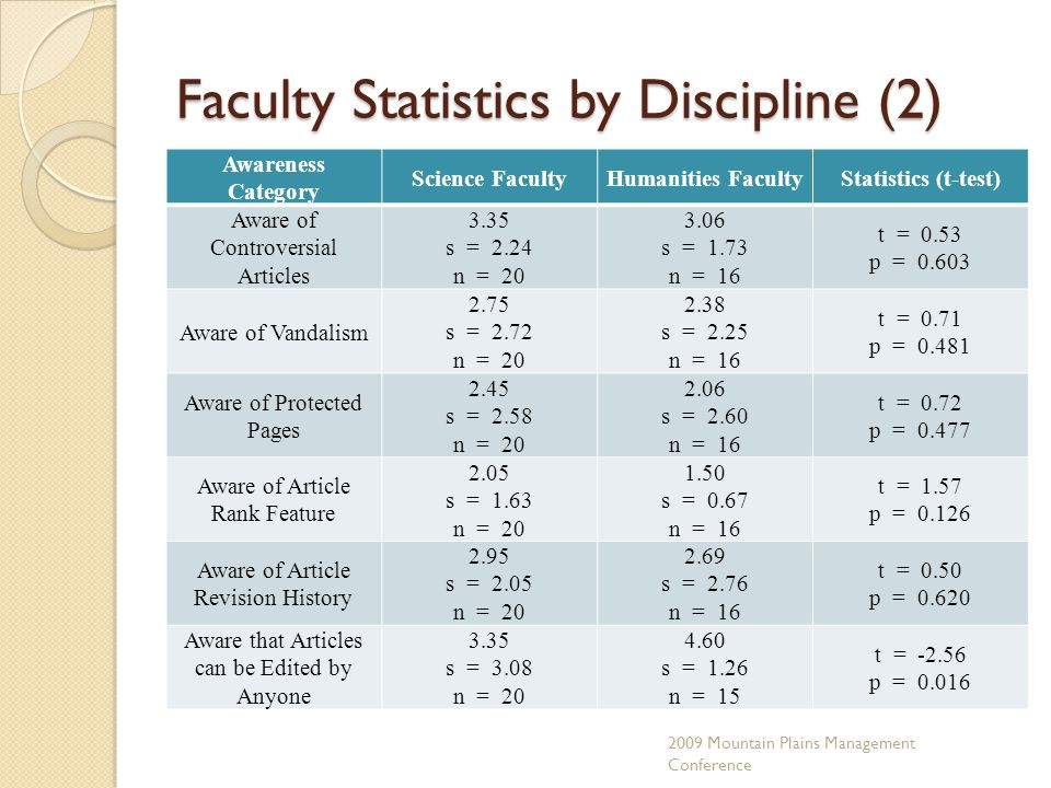Faculty Statistics by Discipline (2) Awareness Category Science FacultyHumanities FacultyStatistics (t-test) Aware of Controversial Articles 3.35 s = 2.24 n = 20 3.06 s = 1.73 n = 16 t = 0.53 p = 0.603 Aware of Vandalism 2.75 s = 2.72 n = 20 2.38 s = 2.25 n = 16 t = 0.71 p = 0.481 Aware of Protected Pages 2.45 s = 2.58 n = 20 2.06 s = 2.60 n = 16 t = 0.72 p = 0.477 Aware of Article Rank Feature 2.05 s = 1.63 n = 20 1.50 s = 0.67 n = 16 t = 1.57 p = 0.126 Aware of Article Revision History 2.95 s = 2.05 n = 20 2.69 s = 2.76 n = 16 t = 0.50 p = 0.620 Aware that Articles can be Edited by Anyone 3.35 s = 3.08 n = 20 4.60 s = 1.26 n = 15 t = -2.56 p = 0.016 2009 Mountain Plains Management Conference