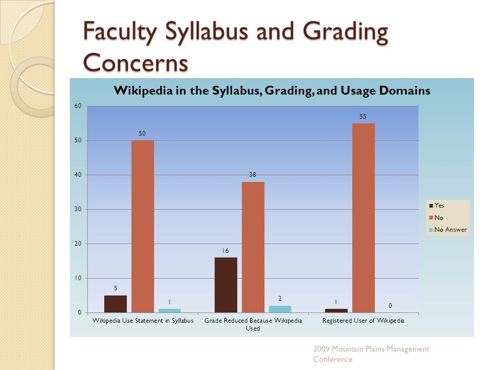 Faculty Syllabus and Grading Concerns 2009 Mountain Plains Management Conference