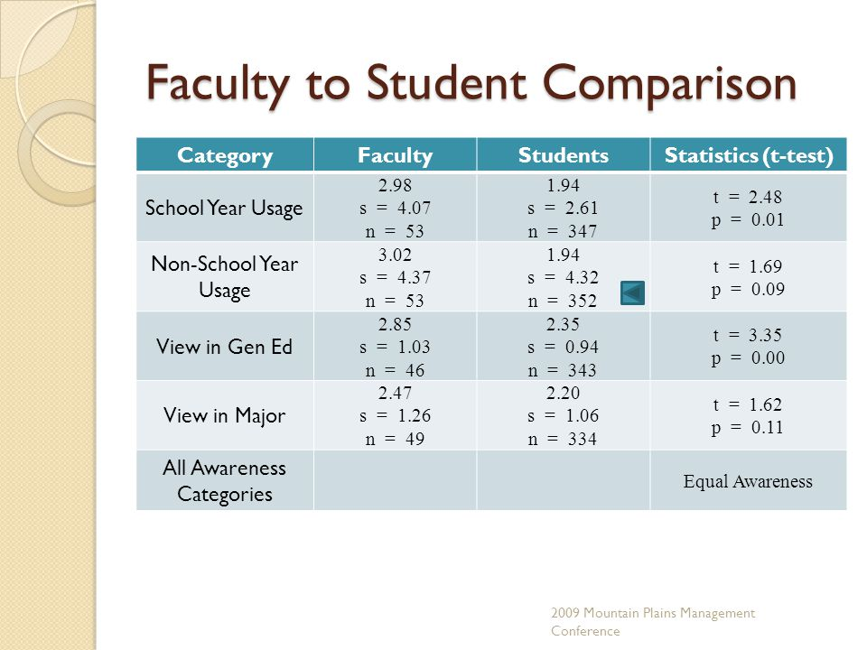 Faculty to Student Comparison CategoryFacultyStudentsStatistics (t-test) School Year Usage 2.98 s = 4.07 n = 53 1.94 s = 2.61 n = 347 t = 2.48 p = 0.01 Non-School Year Usage 3.02 s = 4.37 n = 53 1.94 s = 4.32 n = 352 t = 1.69 p = 0.09 View in Gen Ed 2.85 s = 1.03 n = 46 2.35 s = 0.94 n = 343 t = 3.35 p = 0.00 View in Major 2.47 s = 1.26 n = 49 2.20 s = 1.06 n = 334 t = 1.62 p = 0.11 All Awareness Categories Equal Awareness 2009 Mountain Plains Management Conference