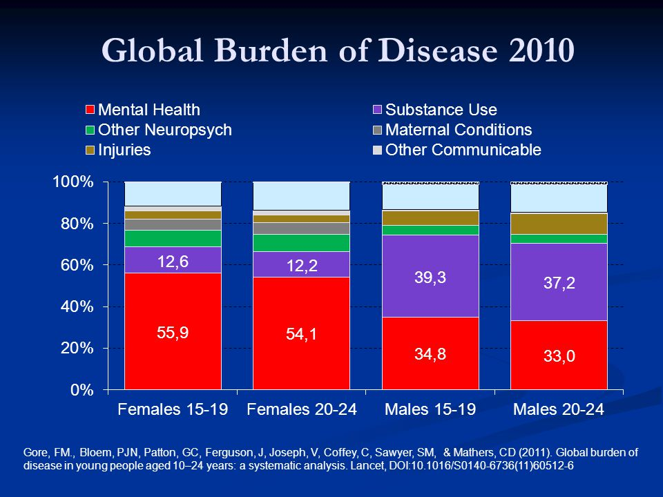 Global Burden of Disease 2010 Gore, FM., Bloem, PJN, Patton, GC, Ferguson, J, Joseph, V, Coffey, C, Sawyer, SM, & Mathers, CD (2011).