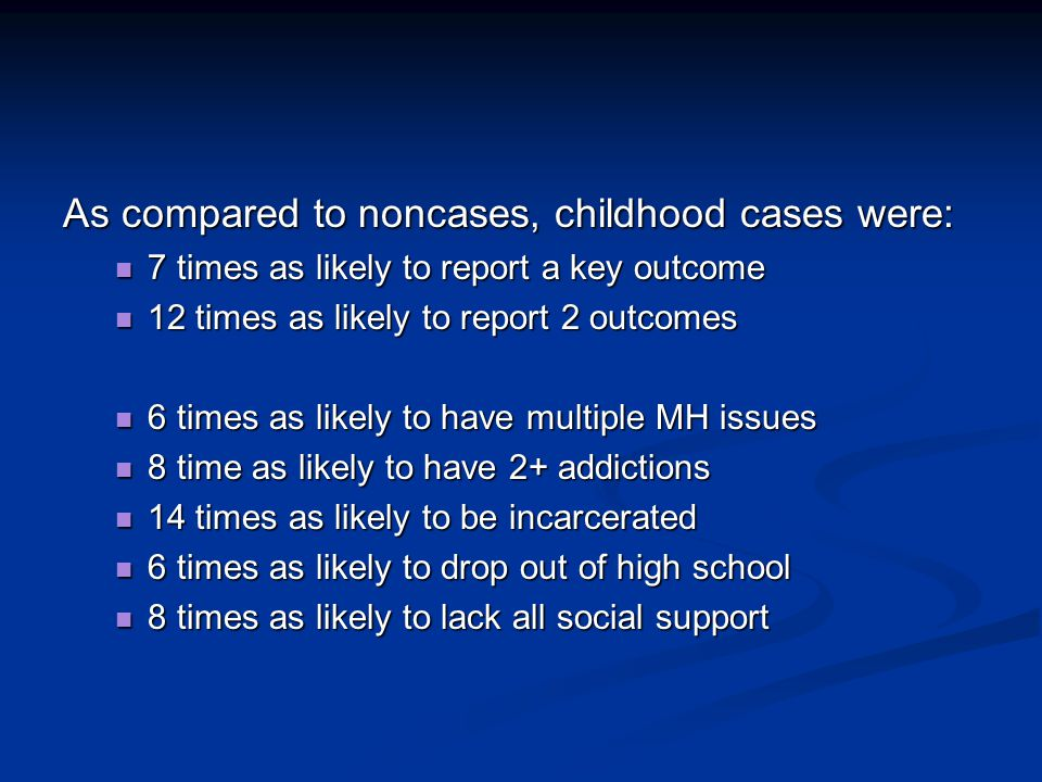 As compared to noncases, childhood cases were: 7 times as likely to report a key outcome 7 times as likely to report a key outcome 12 times as likely to report 2 outcomes 12 times as likely to report 2 outcomes 6 times as likely to have multiple MH issues 6 times as likely to have multiple MH issues 8 time as likely to have 2+ addictions 8 time as likely to have 2+ addictions 14 times as likely to be incarcerated 14 times as likely to be incarcerated 6 times as likely to drop out of high school 6 times as likely to drop out of high school 8 times as likely to lack all social support 8 times as likely to lack all social support