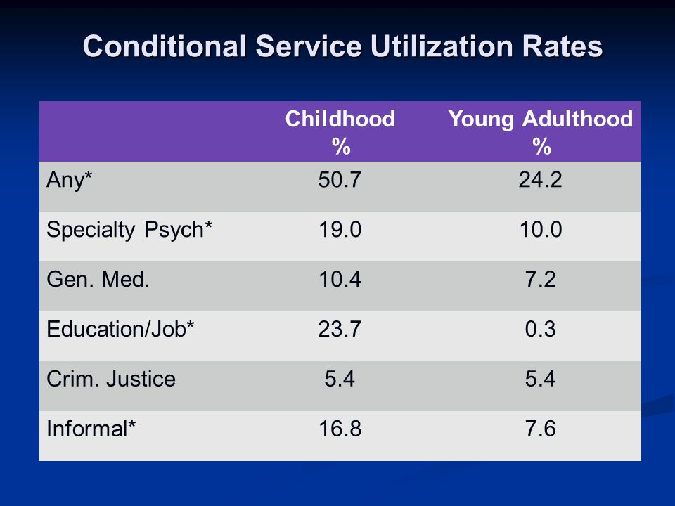 Conditional Service Utilization Rates Childhood % Young Adulthood % Any*50.724.2 Specialty Psych*19.010.0 Gen.