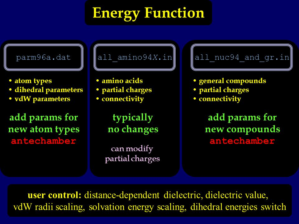 Energy Function parm96a.datall_amino94X.inall_nuc94_and_gr.in atom types dihedral parameters vdW parameters add params for new atom types antechamber amino acids partial charges connectivity typically no changes can modify partial charges general compounds partial charges connectivity add params for new compounds antechamber user control: distance-dependent dielectric, dielectric value, vdW radii scaling, solvation energy scaling, dihedral energies switch