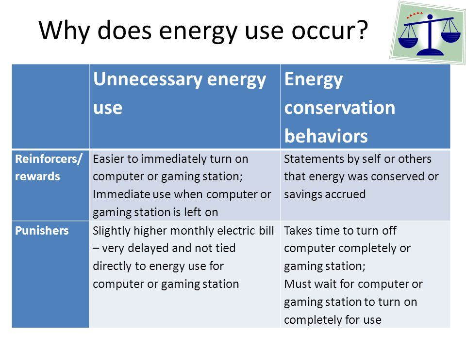 Why does energy use occur.