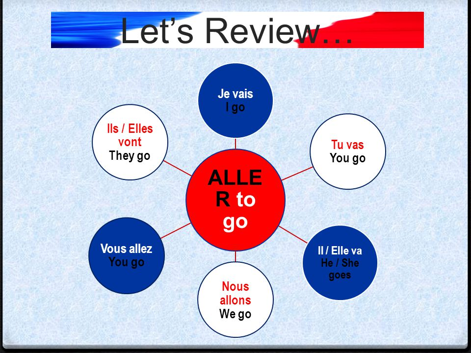 Let's Review… The subject is the 'who' or 'what' the sentence is about. Some subjects in French sentences: Je, tu, il, elle, nous, vous, ils, elles. M
