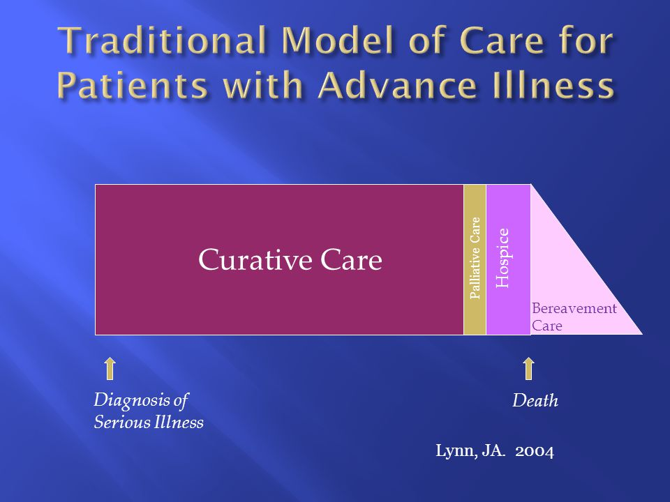 Death Diagnosis of Serious Illness Hospice Curative Care Palliative Care Lynn, JA.
