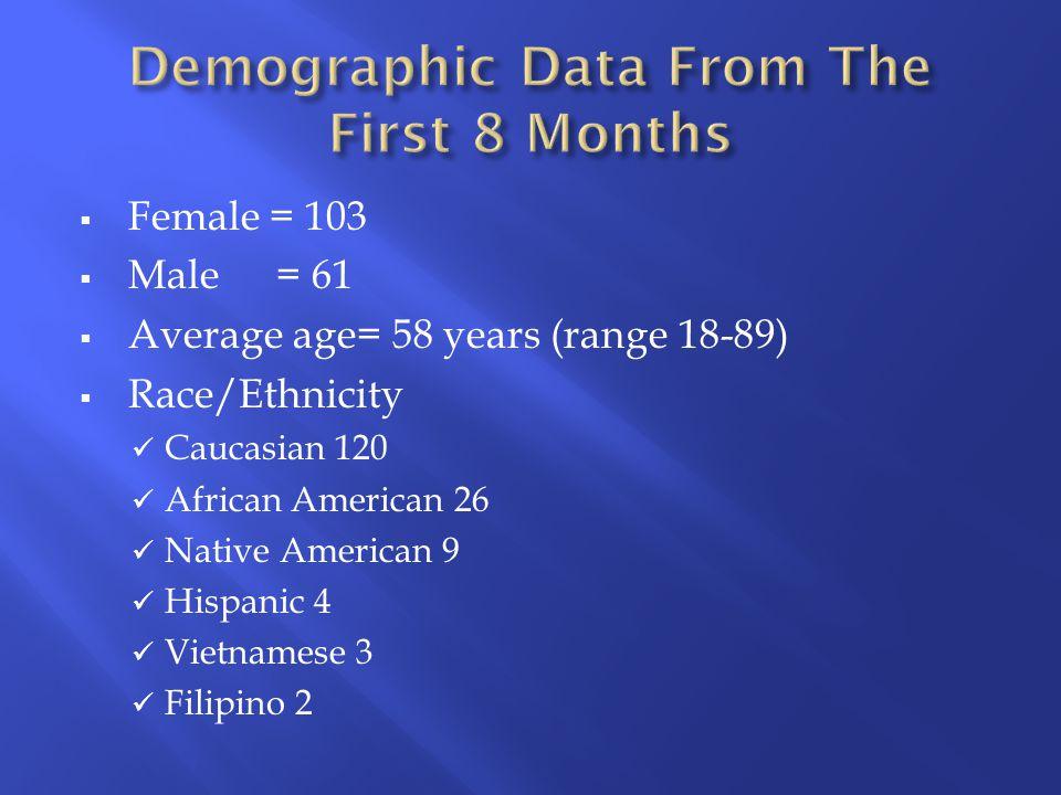  Female = 103  Male= 61  Average age= 58 years (range 18-89)  Race/Ethnicity Caucasian 120 African American 26 Native American 9 Hispanic 4 Vietnamese 3 Filipino 2